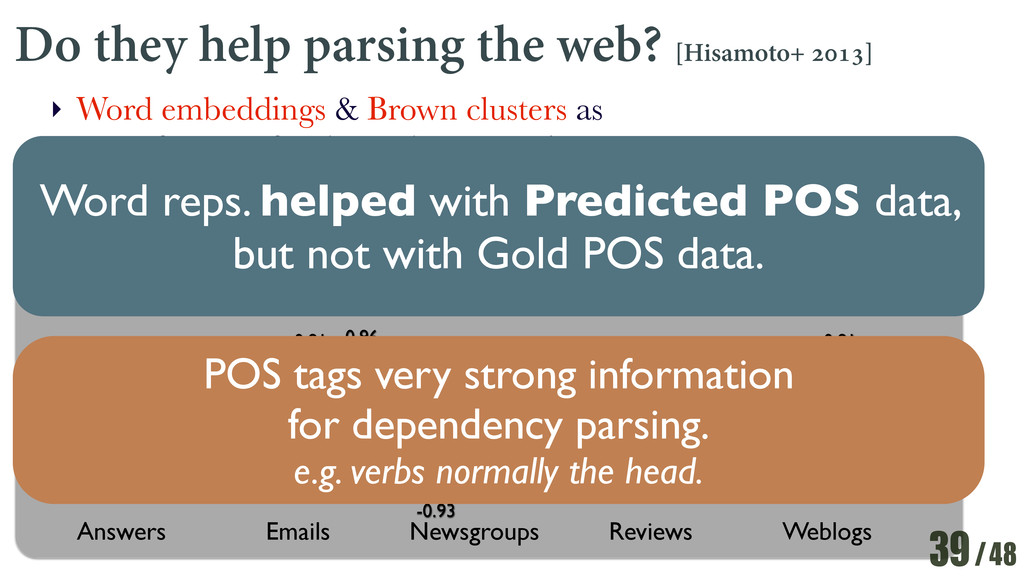 /48 Do they help parsing the web? [Hisamoto+ 20...