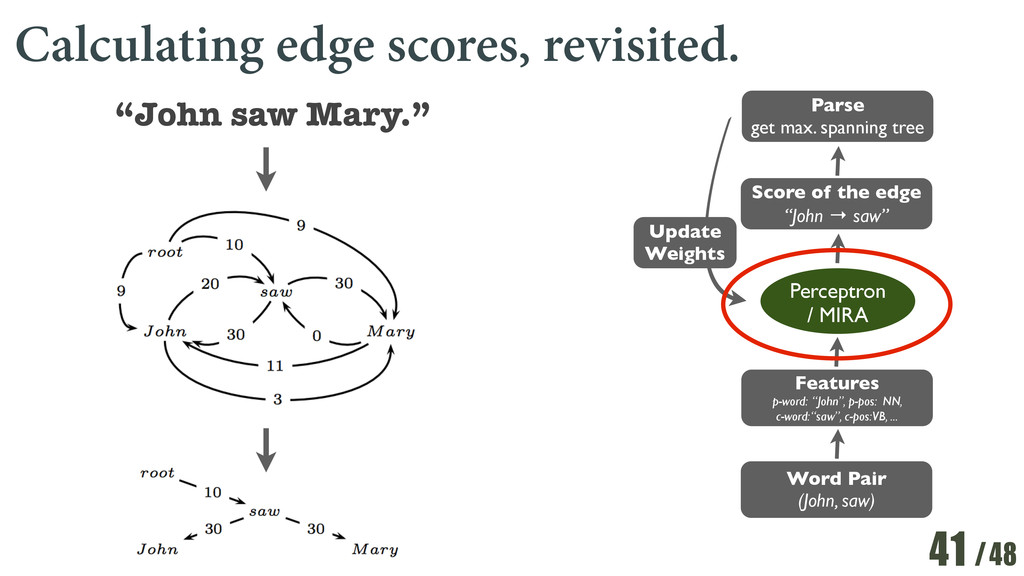 /48 Calculating edge scores, revisited. 41 Word...