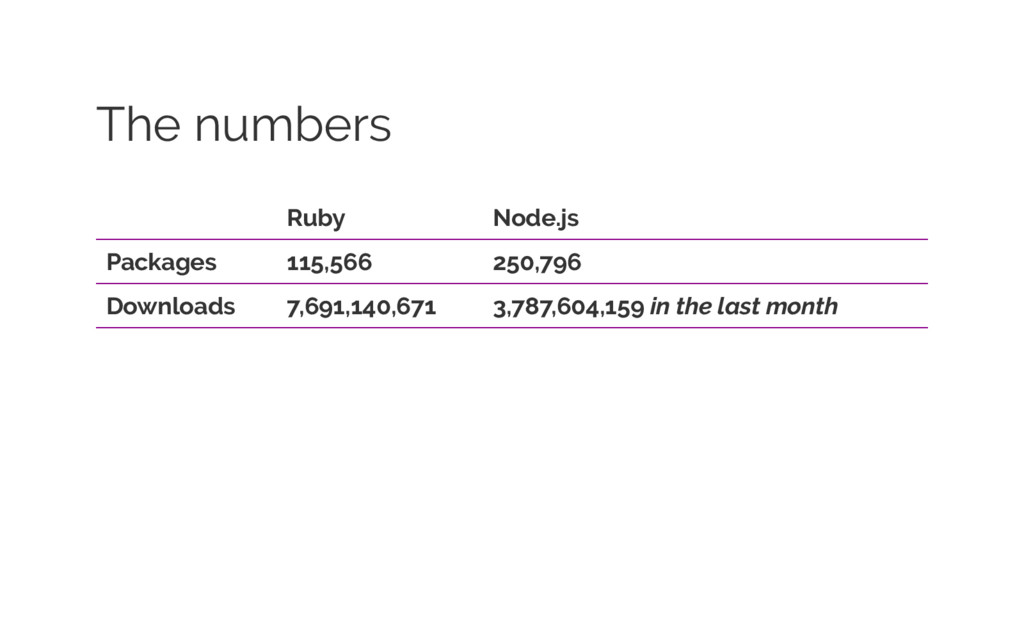 The numbers Ruby Node.js Packages 115,566 250,7...