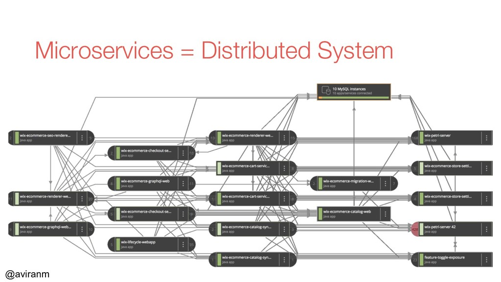 @aviranm Microservices = Distributed System