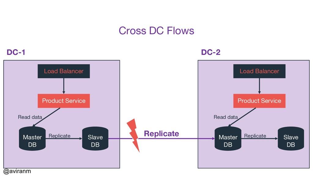 @aviranm Cross DC Flows DC-1 DC-2 Load Balancer...