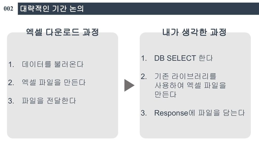 대략적인 기간 논의 1. DB SELECT 한다 2. 기존 라이브러리를 사용하여 엑셀...