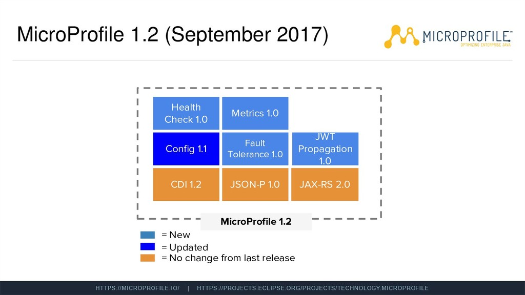 MicroProfile 1.2 (September 2017) MicroProfile ...