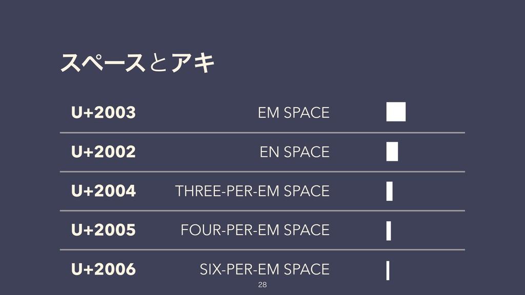 εϖʔεͱΞΩ U+2003 EM SPACE U+2002 EN SPACE U+2004 ...