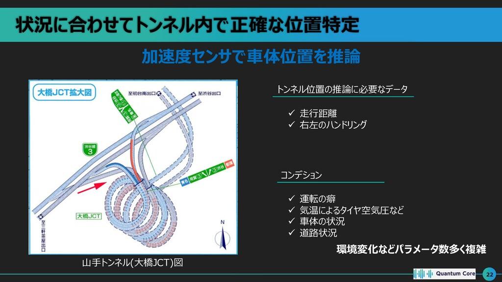 状況に合わせてトンネル内で正確な位置特定 22 加速度センサで⾞体位置を推論 トンネル位置の推...