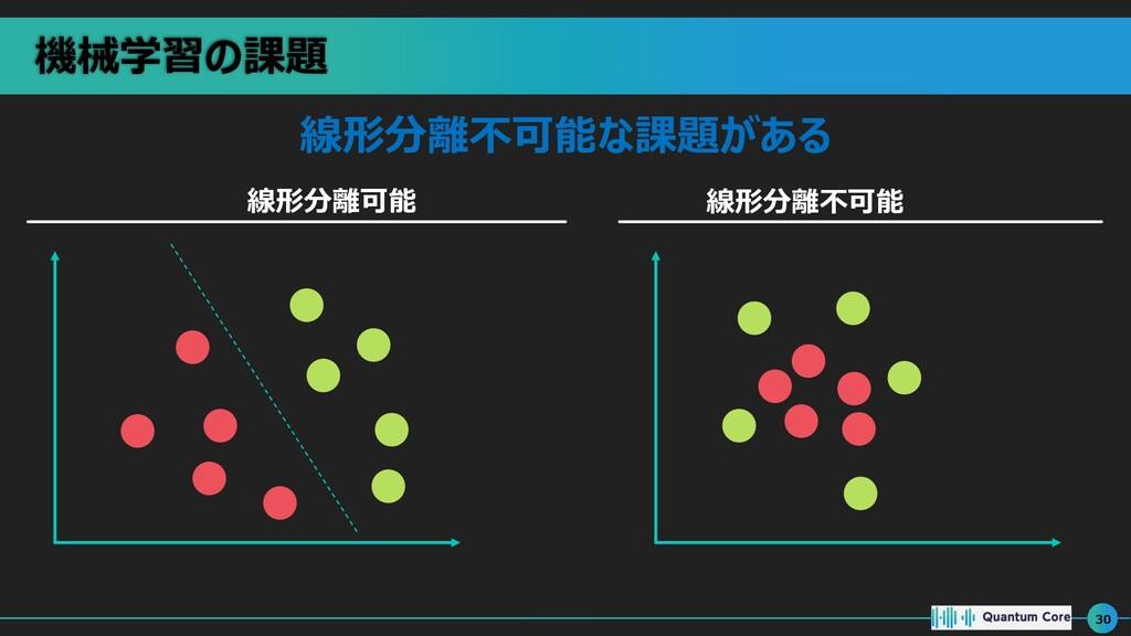 機械学習の課題 30 線形分離不可能な課題がある 線形分離可能 線形分離不可能