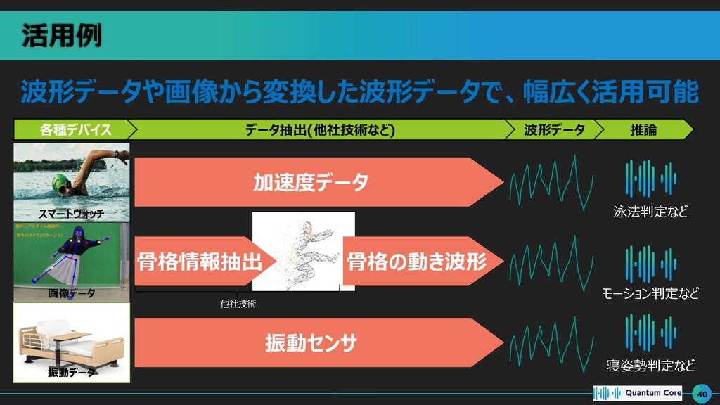 活⽤例 40 スマートウォッチ 画像データ 振動データ 各種デバイス データ抽出(他社技術など...