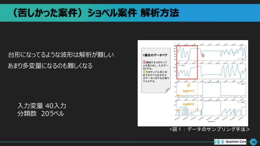 (苦しかった案件)ショベル案件 解析⽅法 台形になってるような波形は解析が難しい あまり多変量...