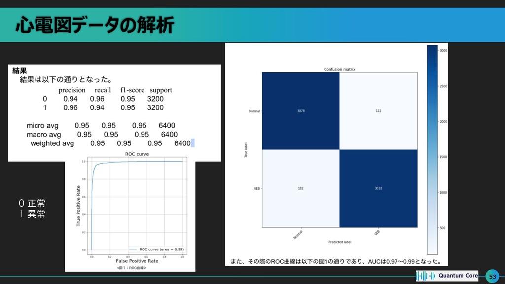 ⼼電図データの解析 53 0 正常 1 異常