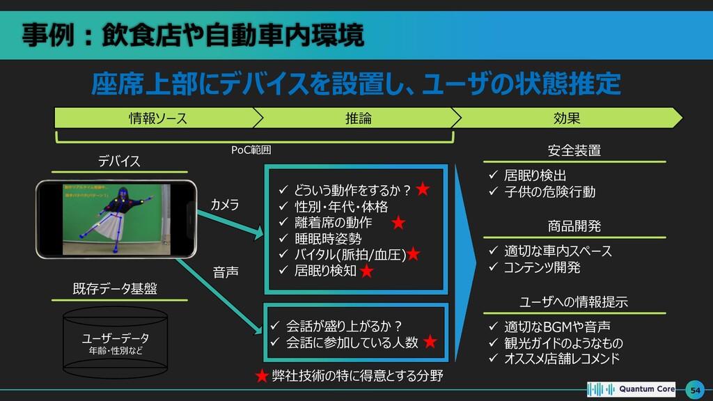 事例︓飲⾷店や⾃動⾞内環境 54 情報ソース 推論 効果 デバイス ü どういう動作をするか︖...