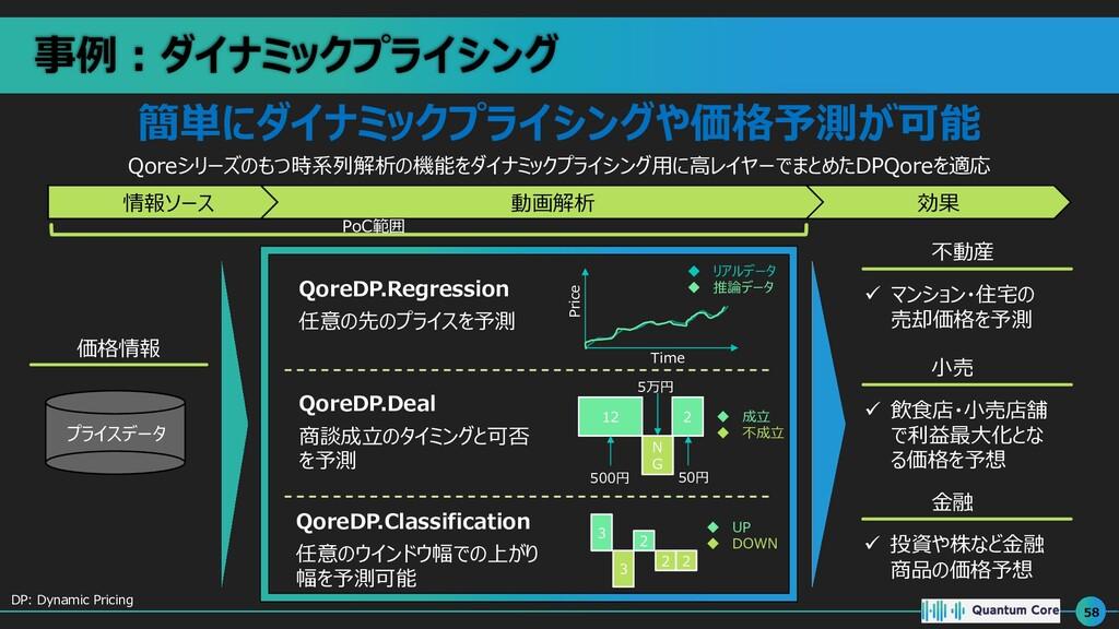 事例︓ダイナミックプライシング 58 情報ソース 動画解析 効果 価格情報 PoC範囲 簡単に...