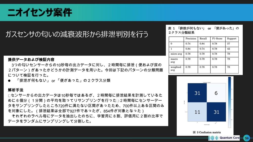 ニオイセンサ案件 ガスセンサの匂いの減衰波形から排泄判別を⾏う 59 31 6 11 31