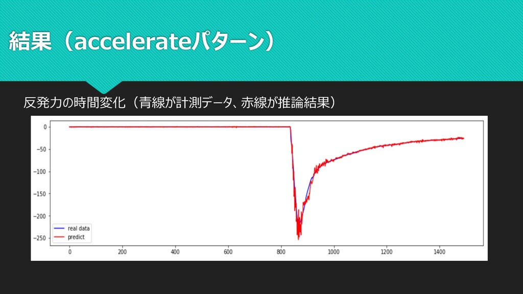 結果(accelerateパターン) 反発⼒の時間変化(⻘線が計測データ、⾚線が推論結果)
