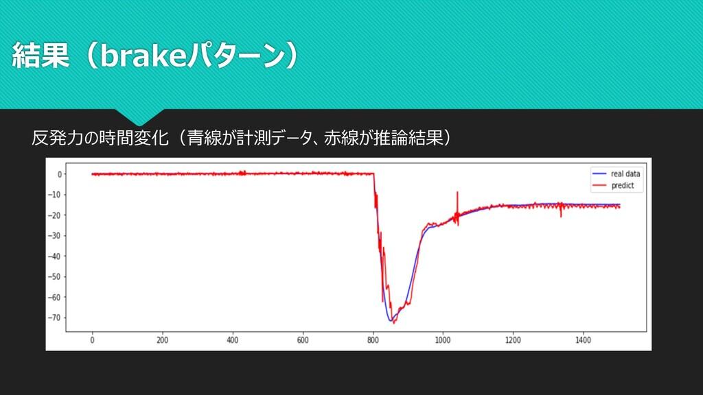 結果(brakeパターン) 反発⼒の時間変化(⻘線が計測データ、⾚線が推論結果)