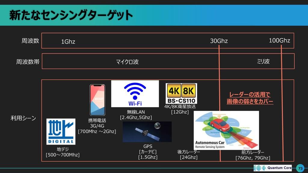 新たなセンシングターゲット 73 周波数 周波数帯 利⽤シーン 1Ghz 30Ghz 100G...