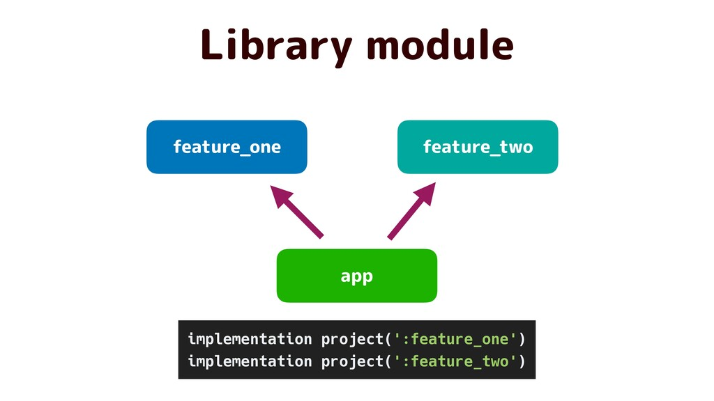 app feature_one feature_two Library module impl...