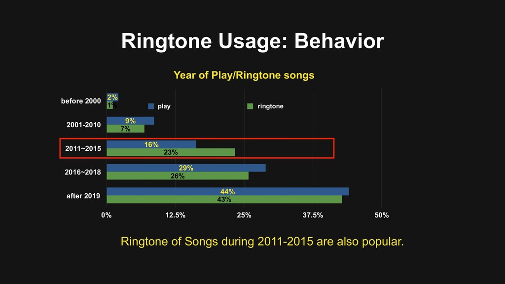 Ringtone of Songs during 2011-2015 are also pop...