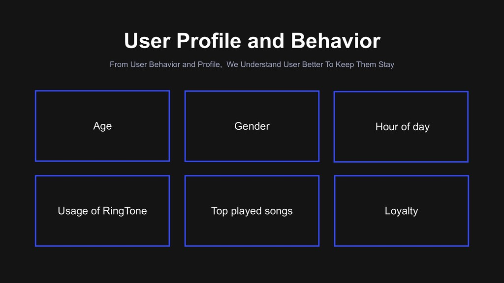 Loyalty From User Behavior and Profile, We Unde...