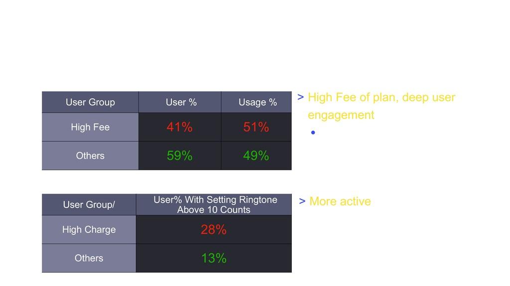 User Group User % Usage % High Fee 41% 51% Othe...