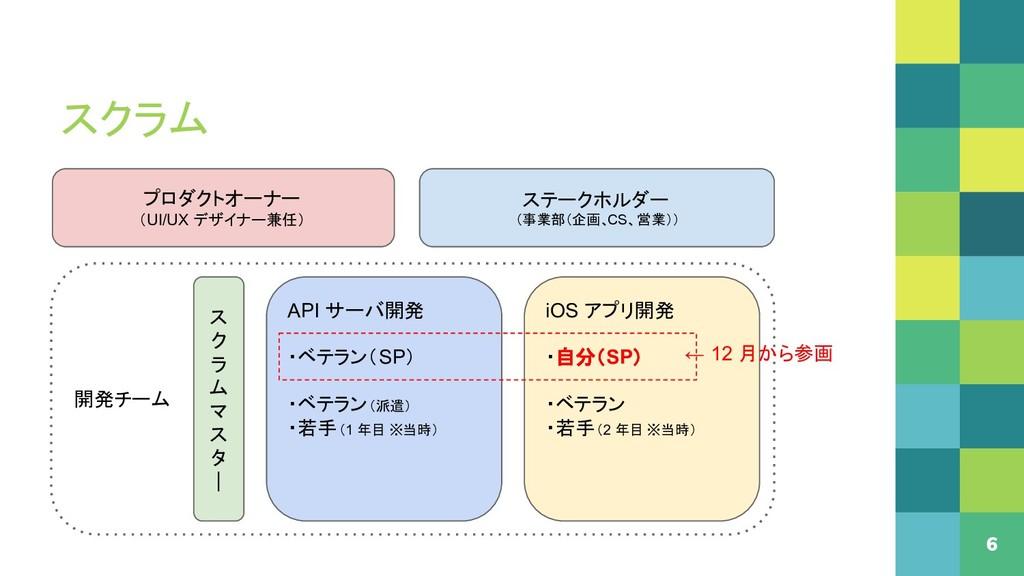 スクラム 6 ▪ 開発チーム プロダクトオーナー (UI/UX デザイナー兼任) ステークホル...