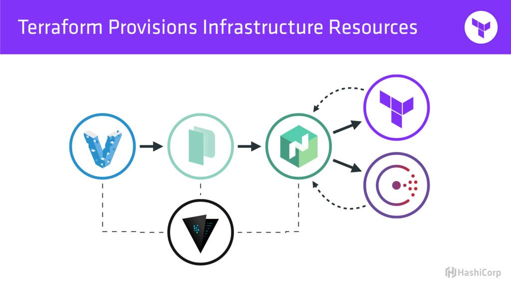 Terraform Provisions Infrastructure Resources