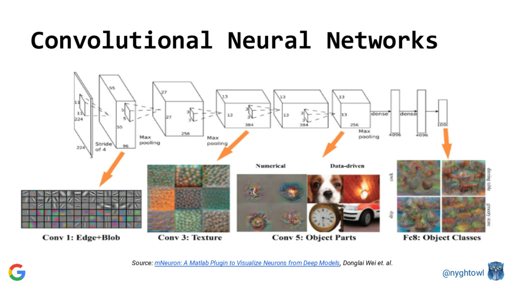 @nyghtowl Convolutional Neural Networks Source:...