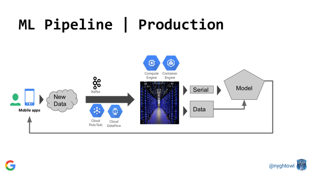 @nyghtowl ML Pipeline | Production Data Serial ...