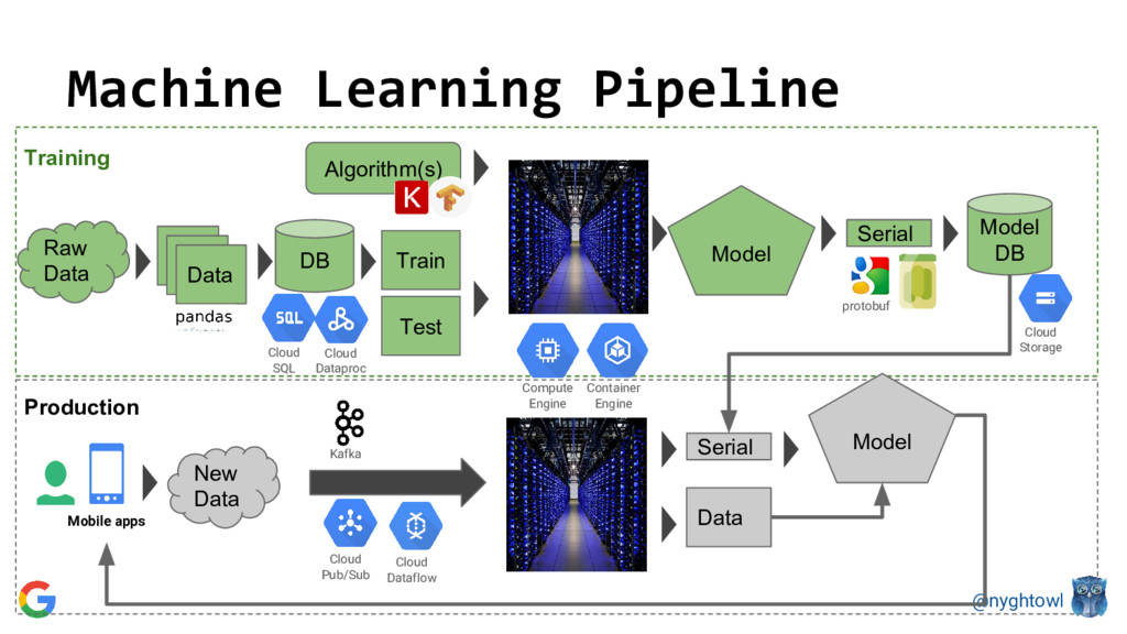 @nyghtowl Machine Learning Pipeline DB Data Tra...