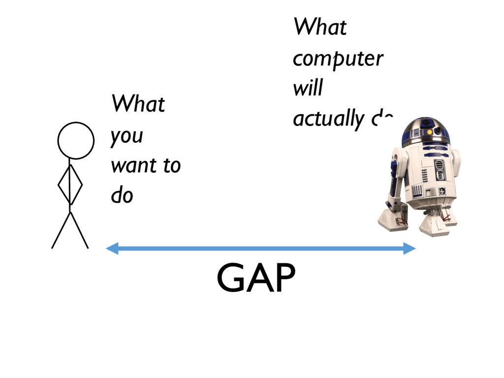 GAP What you want to do What computer will actu...
