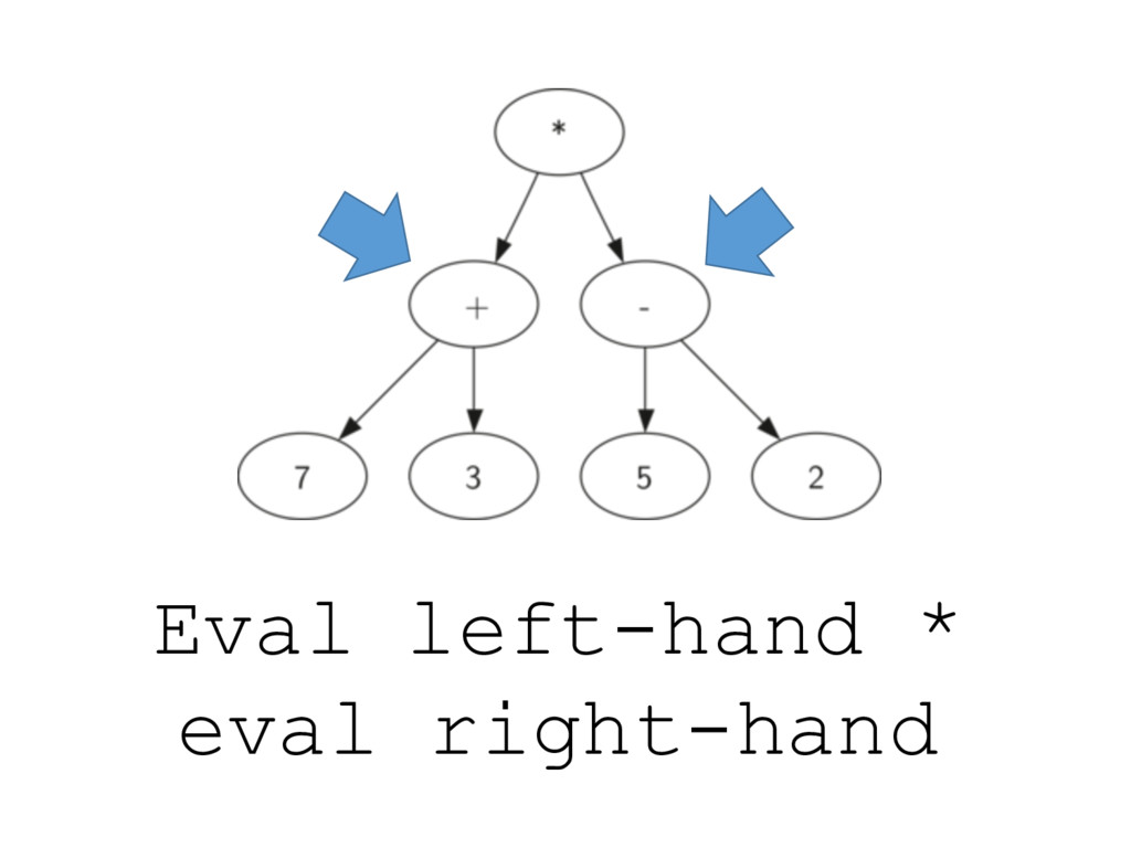 Eval left-hand * eval right-hand