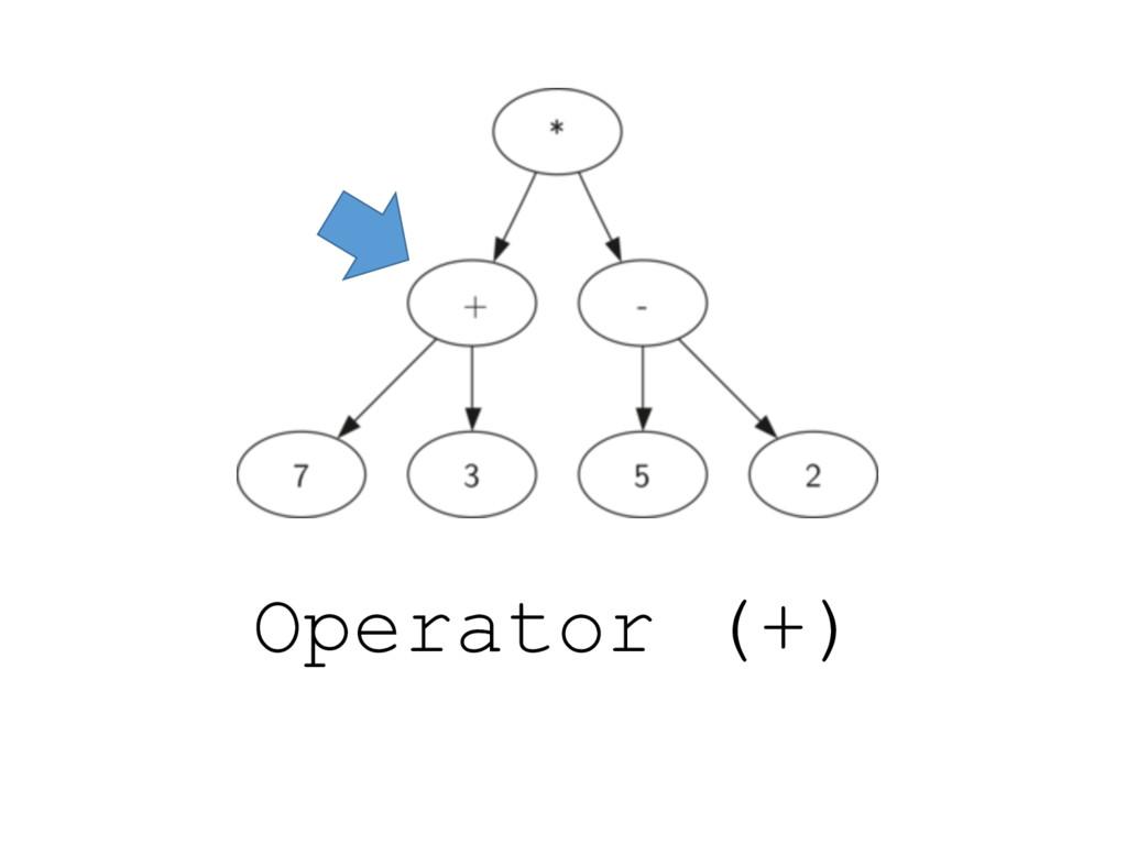 Operator (+)