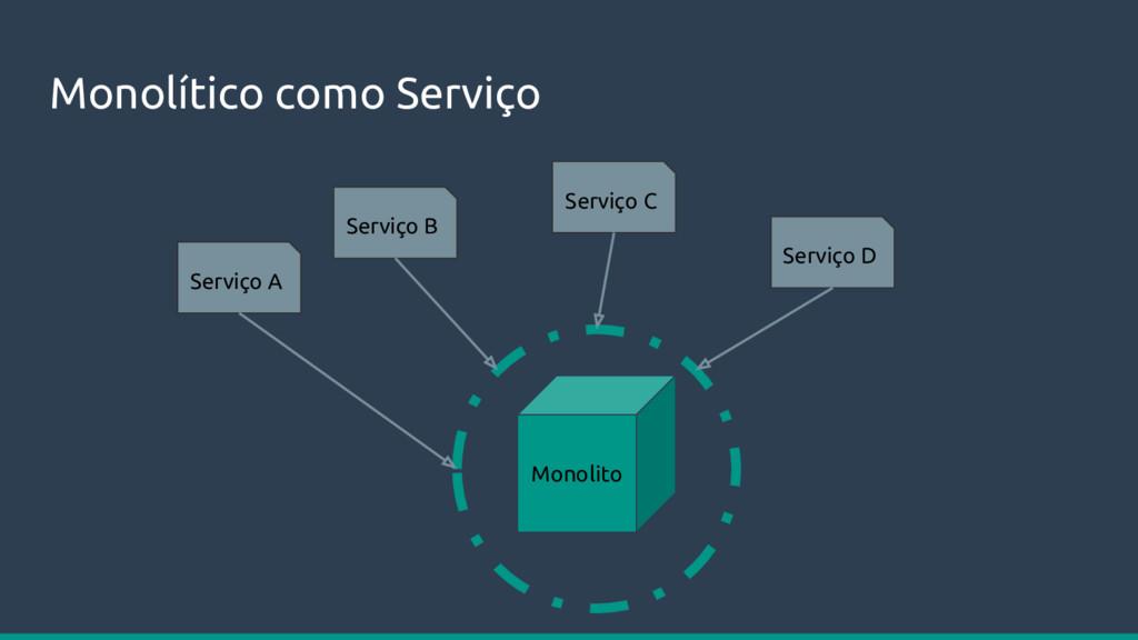 Monolítico como Serviço Monolito Serviço A Serv...