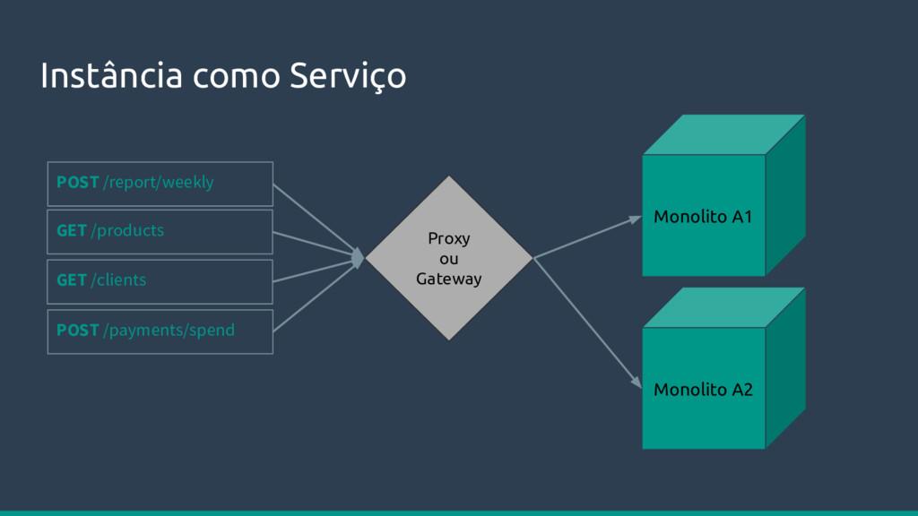 Instância como Serviço Monolito A1 Monolito A2 ...