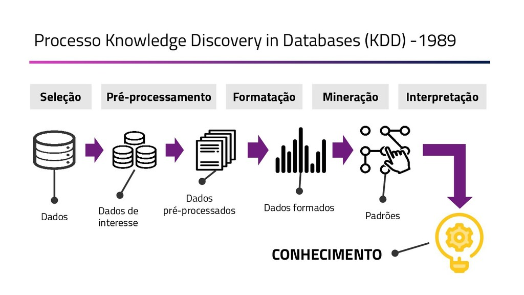 Processo Knowledge Discovery in Databases (KDD)...