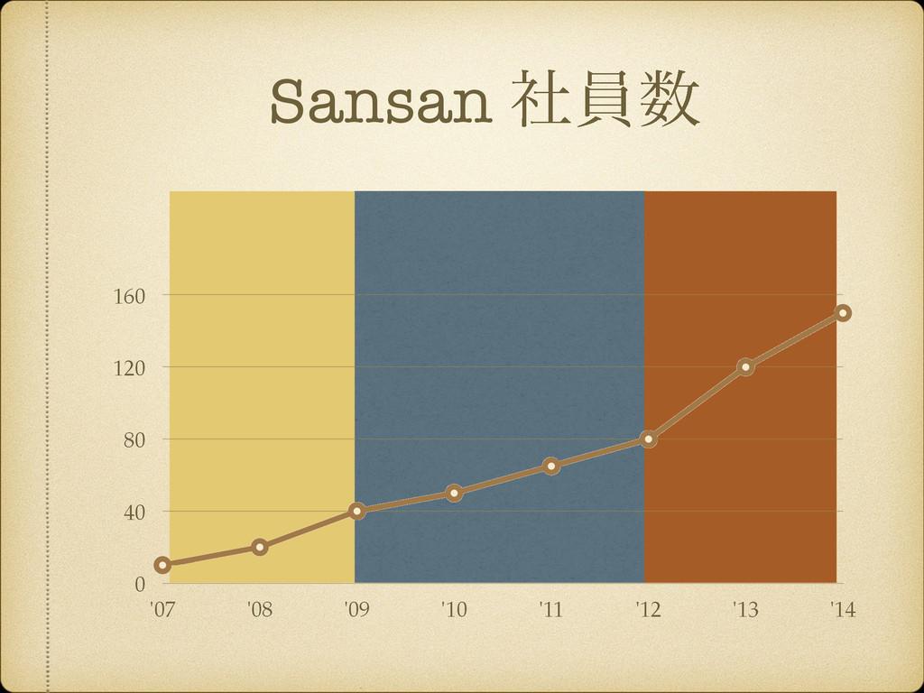 Sansan ࣾһ 0 40 80 120 160 '07 '08 '09 '10 '11 ...