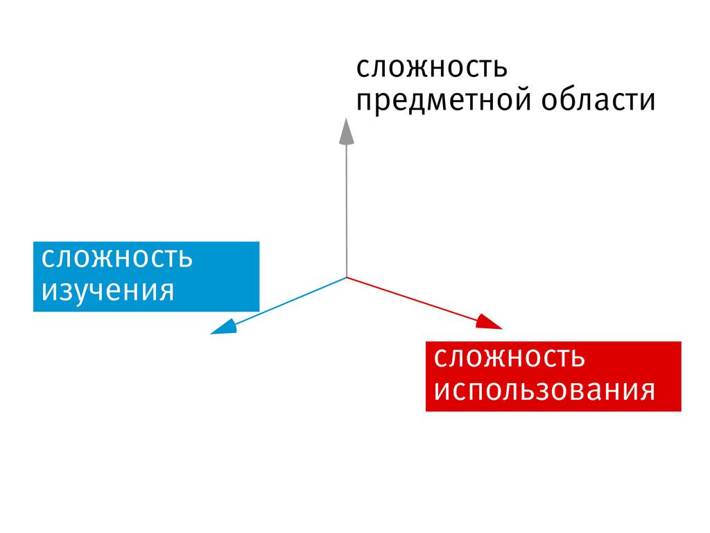 сложность предметной области сложность изучения...