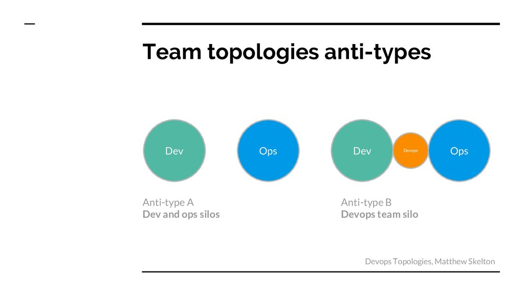 Team topologies anti-types Dev Ops Dev Ops Devo...