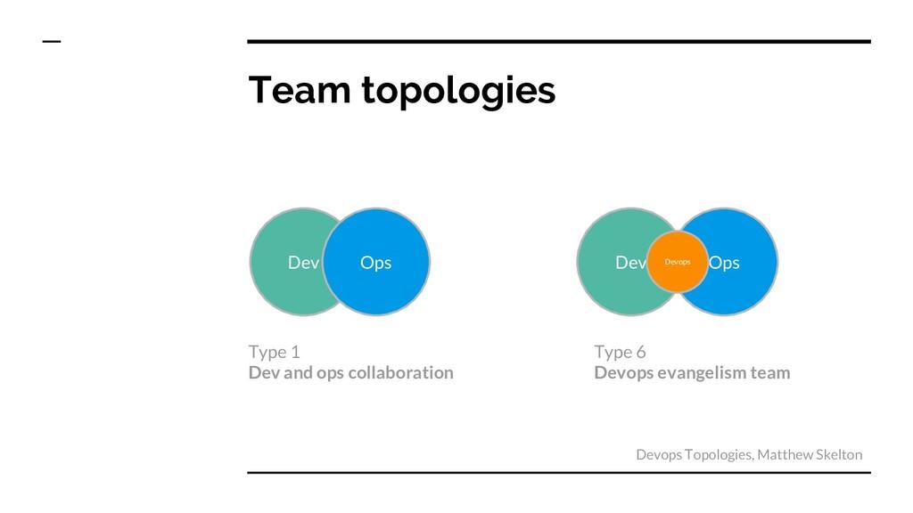 Team topologies Dev Ops Dev Ops Devops Devops T...