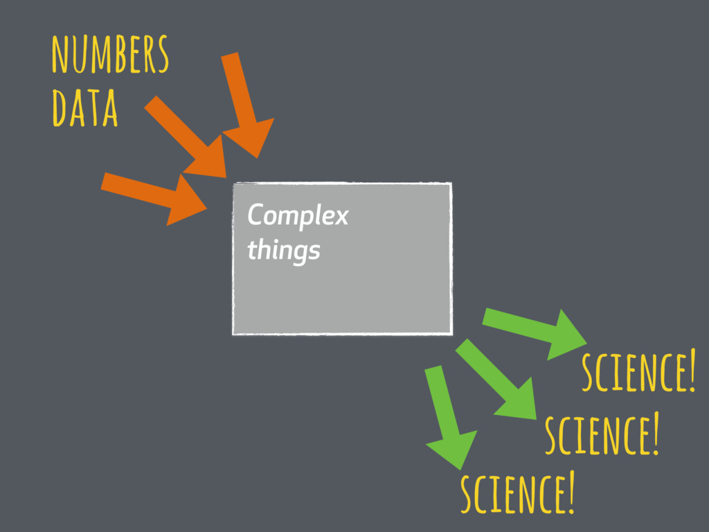 Complex things numbers science! data science! s...