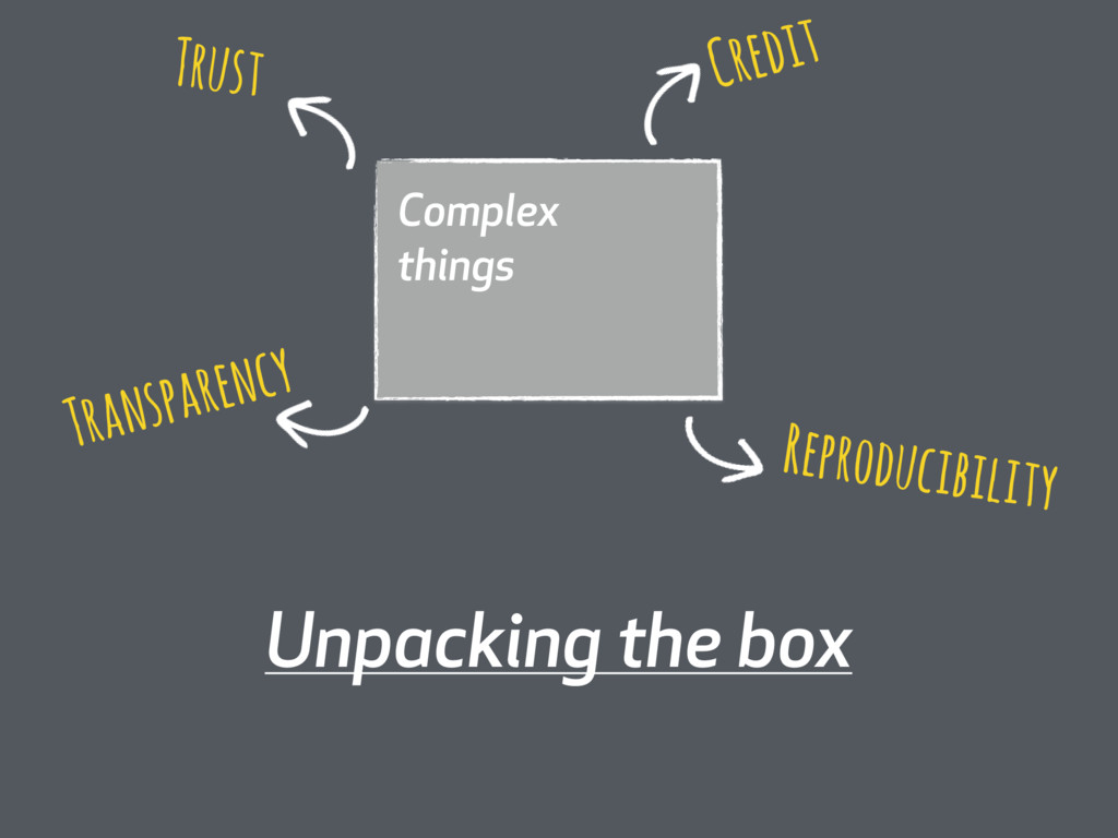 Complex things Unpacking the box Transparency R...