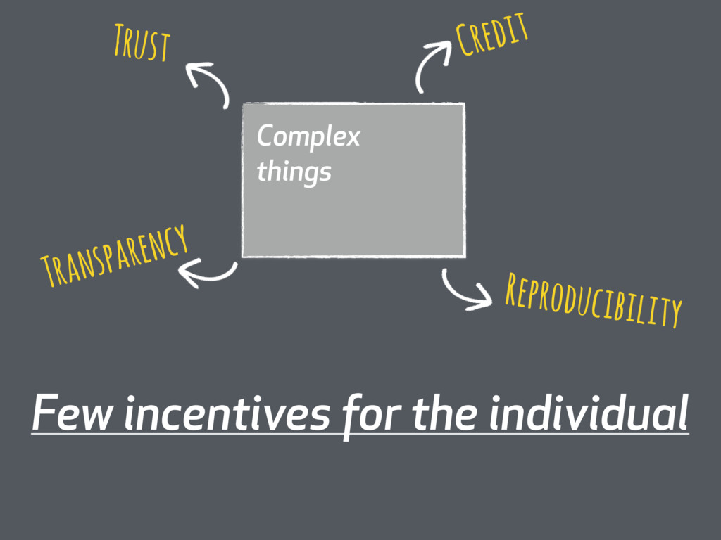Complex things Few incentives for the individua...