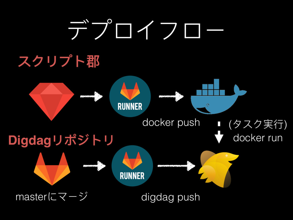 デプロイフロー masterにマージ digdag push (タスク実⾏行行) docker...