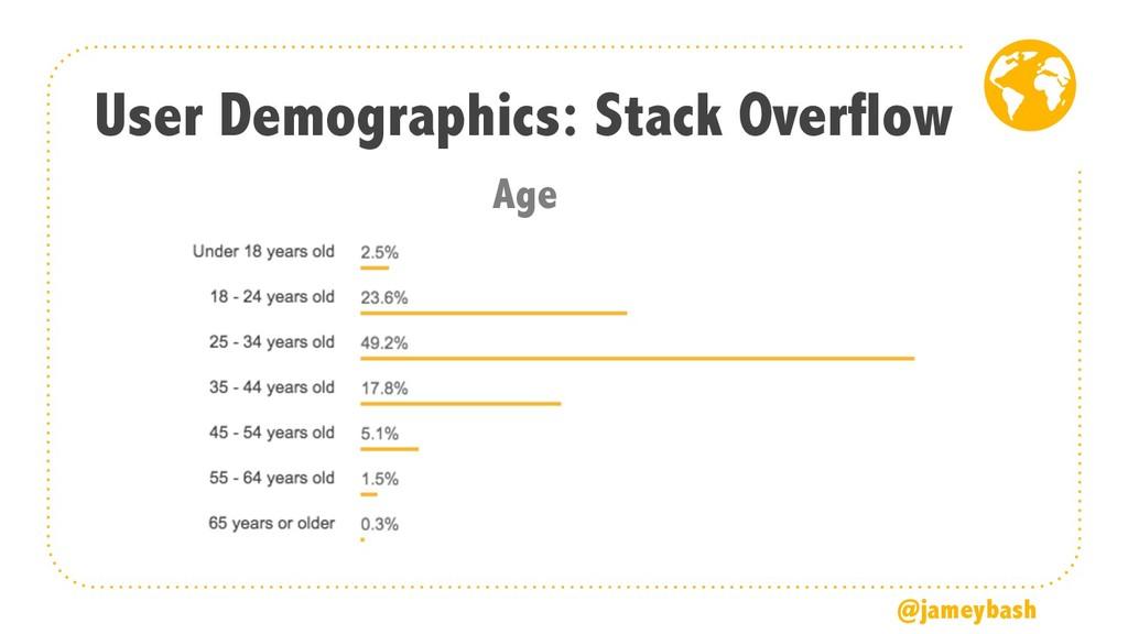 User Demographics: Stack Overflow @jameybash Age