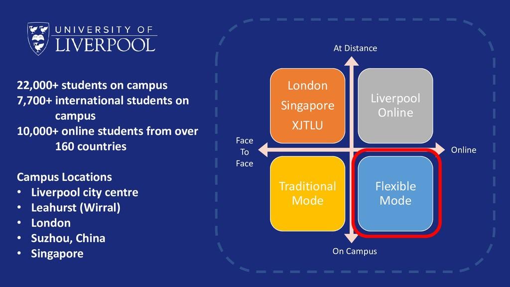 London Singapore XJTLU Liverpool Online Traditi...