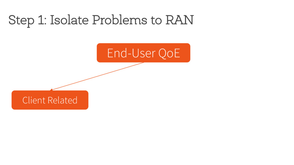 Step 1: Isolate Problems to RAN End-User QoE Cl...