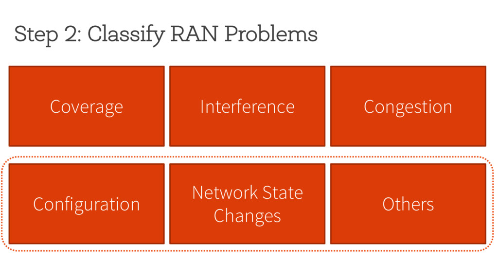 Step 2: Classify RAN Problems Coverage Interfer...