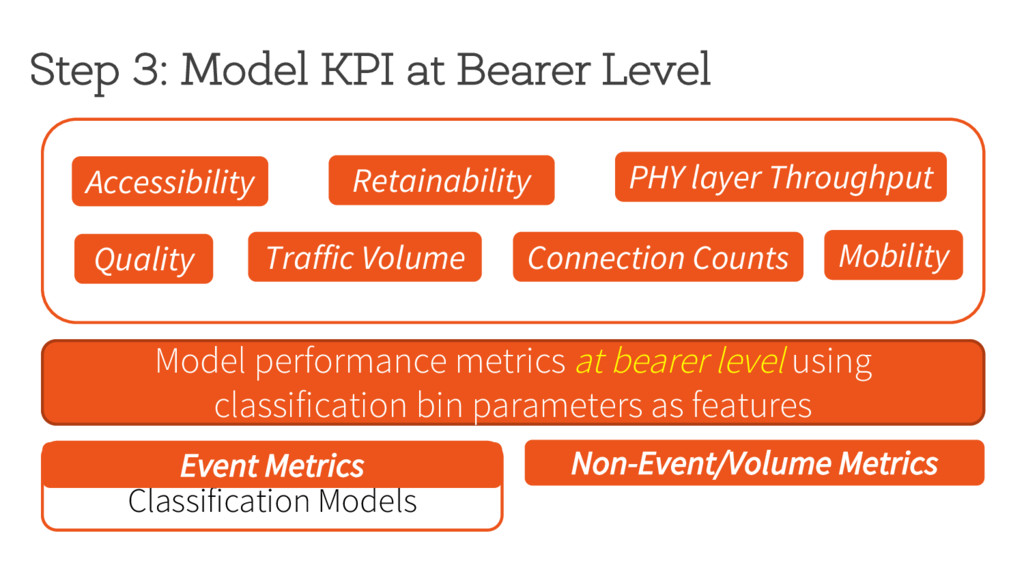 Step 3: Model KPI at Bearer Level Accessibility...