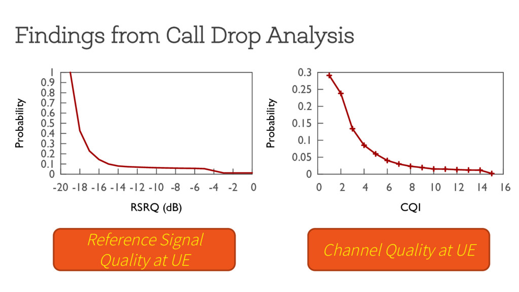 Findings from Call Drop Analysis �� ���� ���� �...