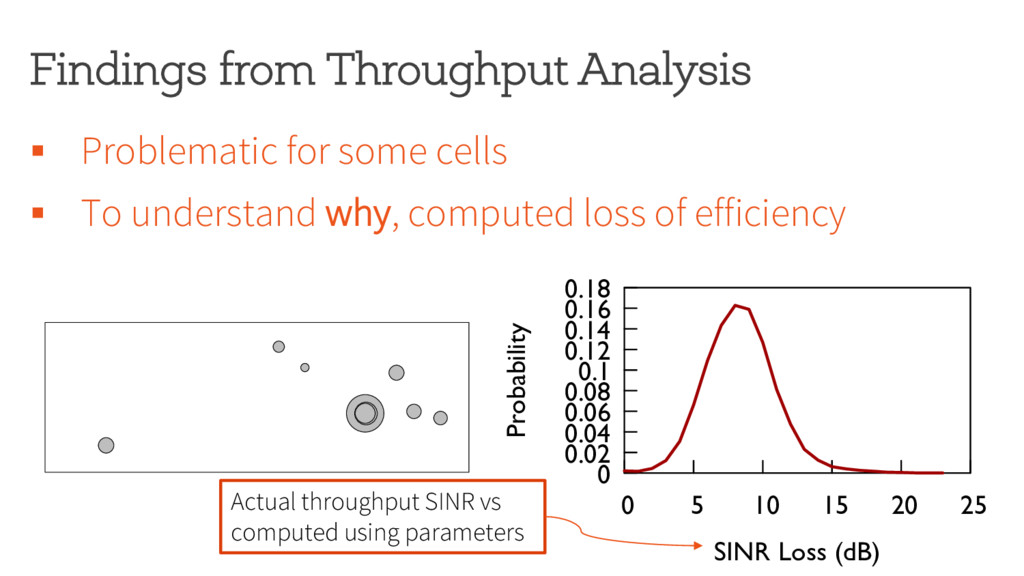 Findings from Throughput Analysis 0 0.02 0.04 0...