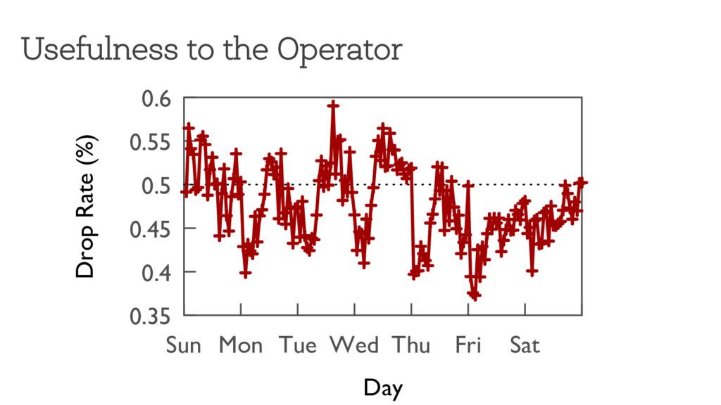 Usefulness to the Operator ���� ��� ���� ��� ��...